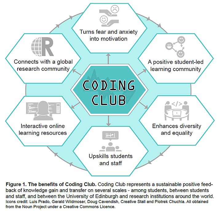 coding-club-benefits